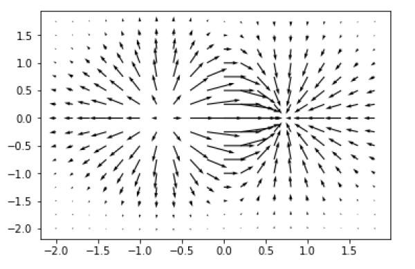 Matplotlib - Quiver Plot - Tutorialspoint