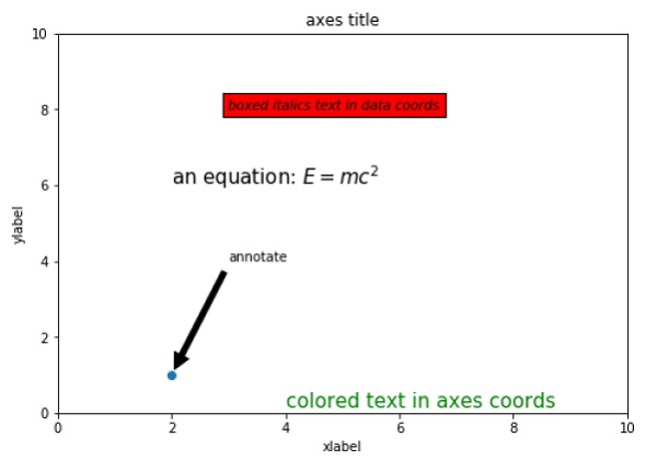Matplotlib - Working With Text