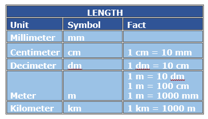 Metric Distance Conversion with Whole Number Values