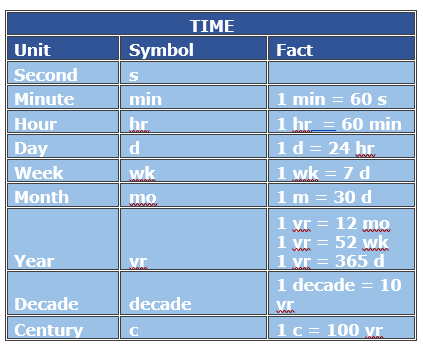 Time Unit Conversion with Whole Number Values Tutorialspoint