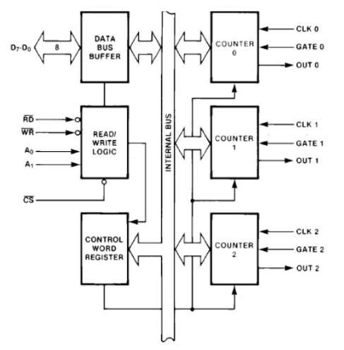intel 8253 programmable interval timer