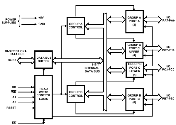 block diagram 8086 microprocessor architecture  | 600 x 426