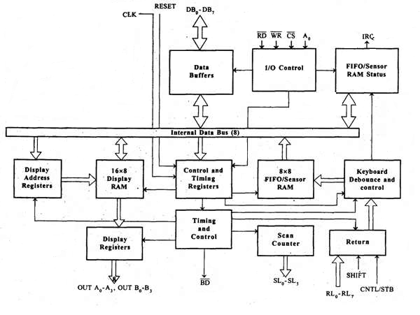 Block diagram of 8085 microprocessor choice image how to for Architecture 8085 microprocessor