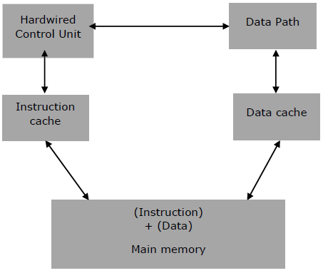 Architecture of RISC