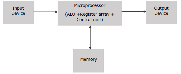 Microprocessor overview block diagram of a basic microcomputer ccuart