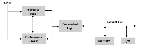 block diagram of coprocessor configuration