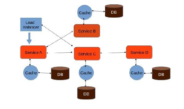 Branch Microservice Pattern