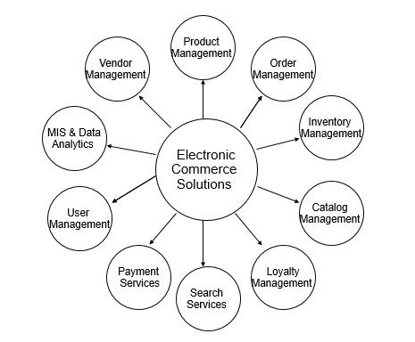 Electronic Commerce Solutions