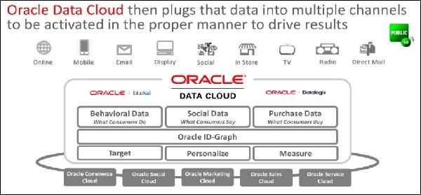 Oracle Data cloud
