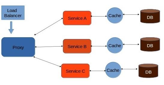 Microservice Architecture Quick Guide