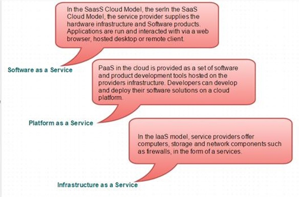 In SPI, SaaS is used as a service Software as a service; PaaS is Platform as a service and IaaS is Infrastructure as a Service.