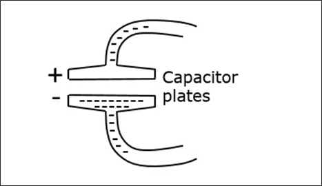 Capacitor Plates