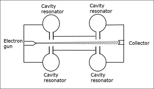 Cavity Klystrons