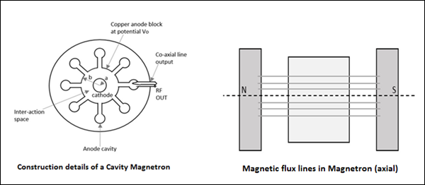 Cavity Magnetron and Magnetic Lines