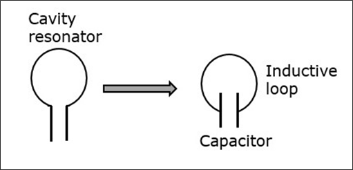 Cavity Resonator
