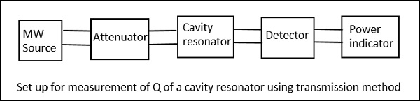 Cavity Resonator Transmission Method