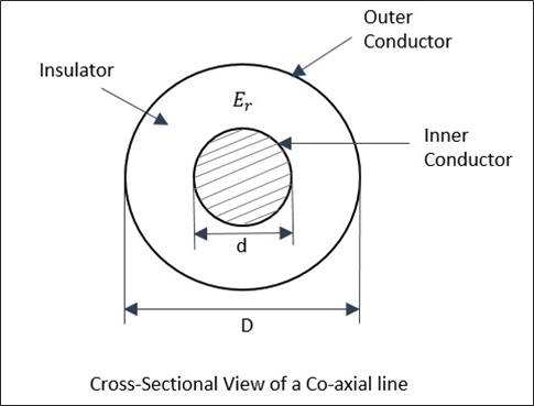 Coaxial Line