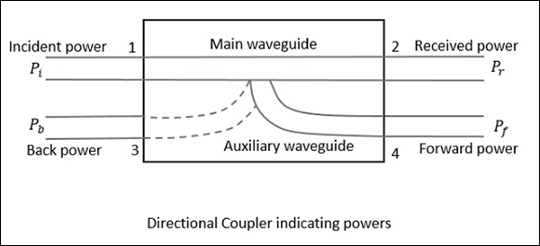Directional Coupler Indicating Powers