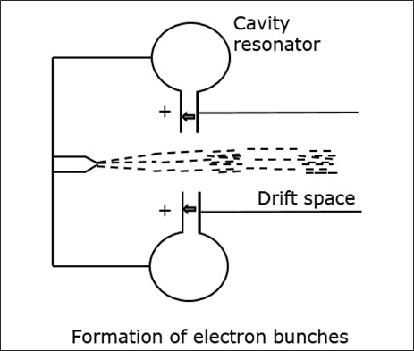 Formation of Electron Bunches
