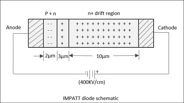 Trappat diode and applications | diode | condensed matter physics.