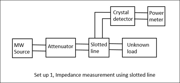 Impedance Measurement Setup1