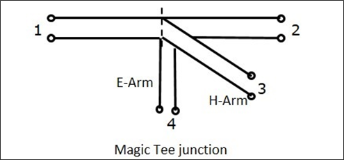 Magic Tee Junction