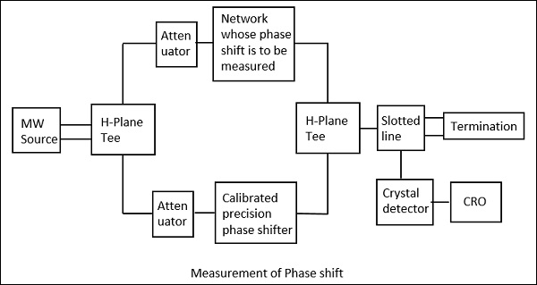 Measurement of Phase Shift