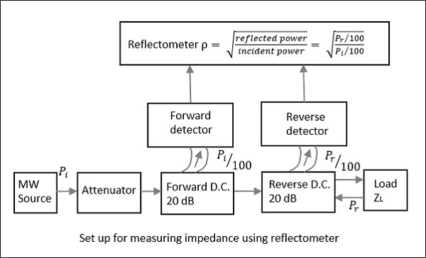 Measuring Impedance Using Reflectometer