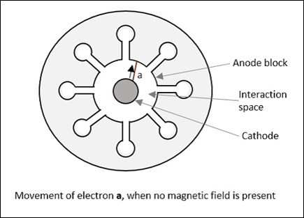 Movement of Electron a