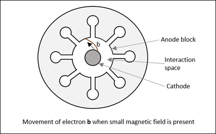 Movement of Electron b