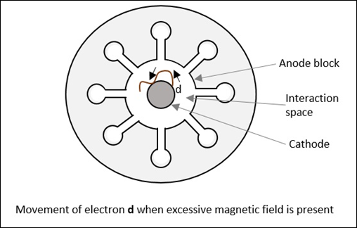 Movement of Electron d