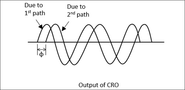 Output of CRO