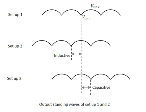 Output Standing Waves Setup12