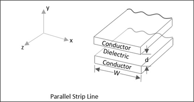 Parallel Strip Line