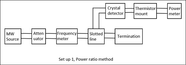 Power Ratio Method Setup 1