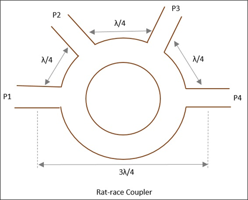 Rat-race Coupler