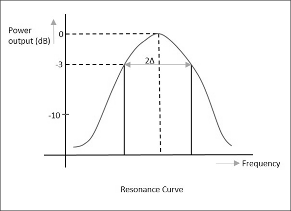 Resonance Curve