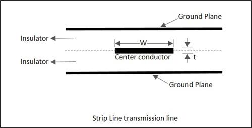 Micro Strip Line