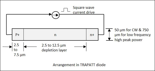 TRAPATT Diode