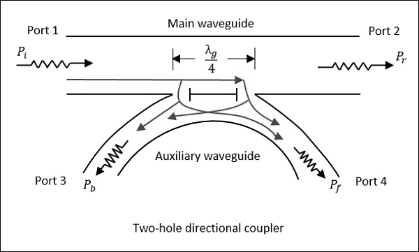 Two-hole Directional Coupler