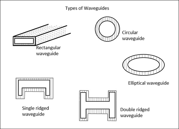 Types of Waveguides