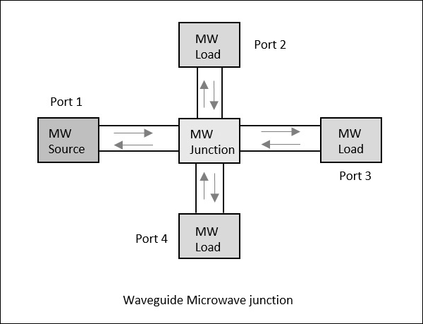 Waveguide Microwave Junction