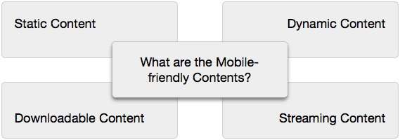 Mobile Friendly Content Types