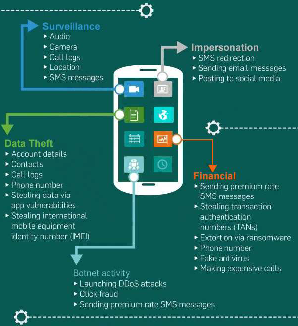 Mobile Security - Quick Guide - Tutorialspoint