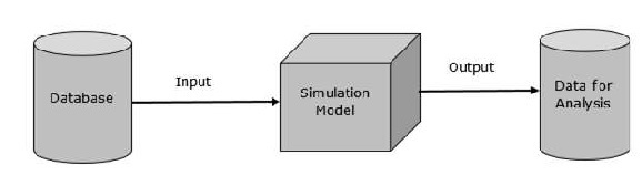 Database in Modelling and Simulation