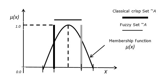 Modelling & Simulation - Quick Guide - Tutorialspoint