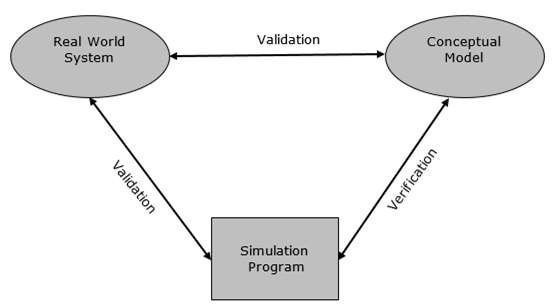 Verification & Validation - Tutorialspoint