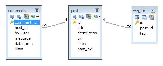 RDBMS Schema Design
