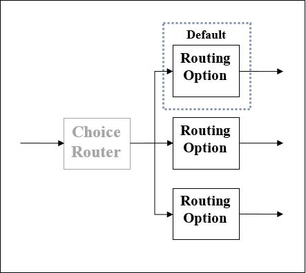 MuleSoft - Quick Guide