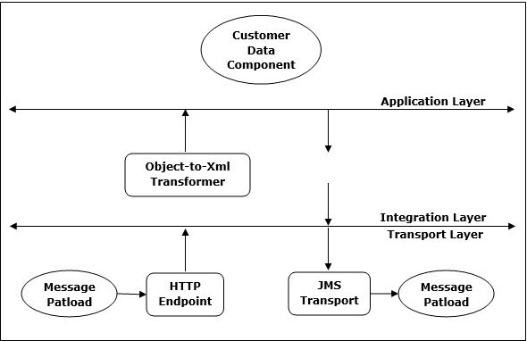 MuleSoft - The Mule Project - Tutorialspoint